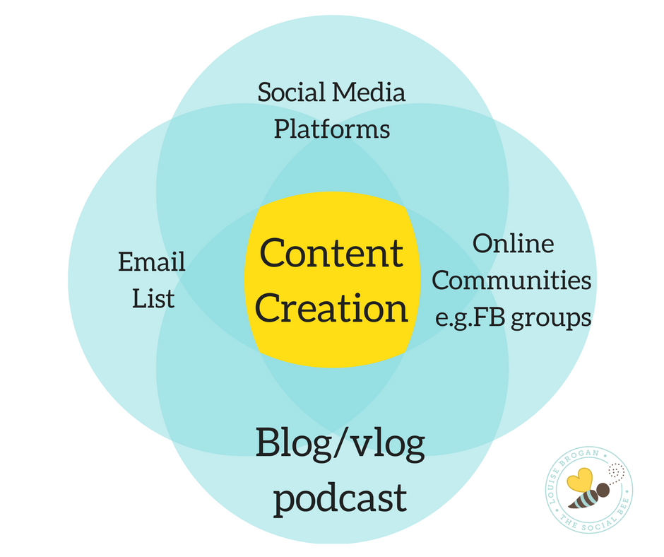 content creation, wahm, women in tech, entrepreneurs, online marketing, small business owners